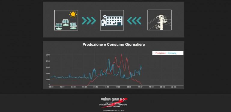 Valeri Gino & C. - Pagina del monitoraggio dei consumi